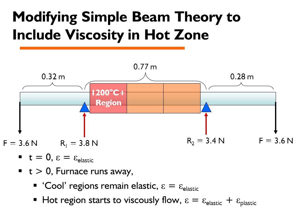  t = 0, ε = ε elastic  t > 0, Furnace runs away,  'Cool' regions remain elastic, ε = ε elastic  Hot region starts to viscously flow, ε = ε elastic + ε plastic F = 3.6 N R 1 = 3.8 N R 2 = 3.4 N 0.32 m 0.77 m 0.28 m Modifying Simple Beam Theory to Include Viscosity in Hot Zone 1200°C+ Region