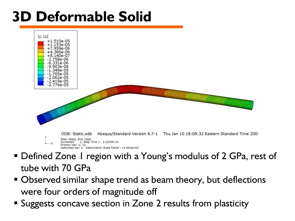 3D Deformable Solid  Defined Zone 1 region with a Young's modulus of 2 GPa, rest of tube with 70 GPa  Observed similar shape trend as beam theory, but deflections were four orders of magnitude off  Suggests concave section in Zone 2 results from plasticity
