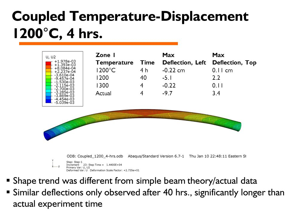 Coupled Temperature-Displacement 1200°C, 4 hrs.