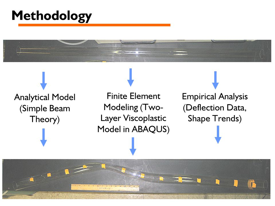 Methodology Analytical Model (Simple Beam Theory) Finite Element Modeling (Two- Layer Viscoplastic Model in ABAQUS) Empirical Analysis (Deflection Data, Shape Trends)