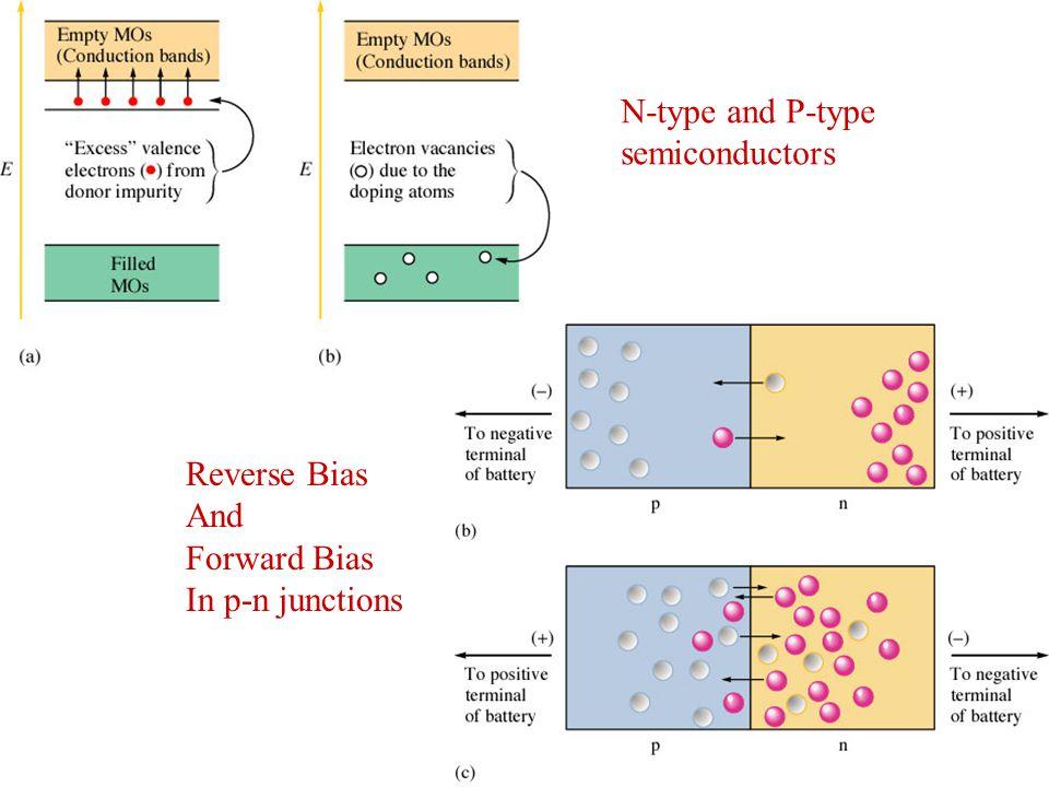 N-type and P-type semiconductors Reverse Bias And Forward Bias In p-n junctions