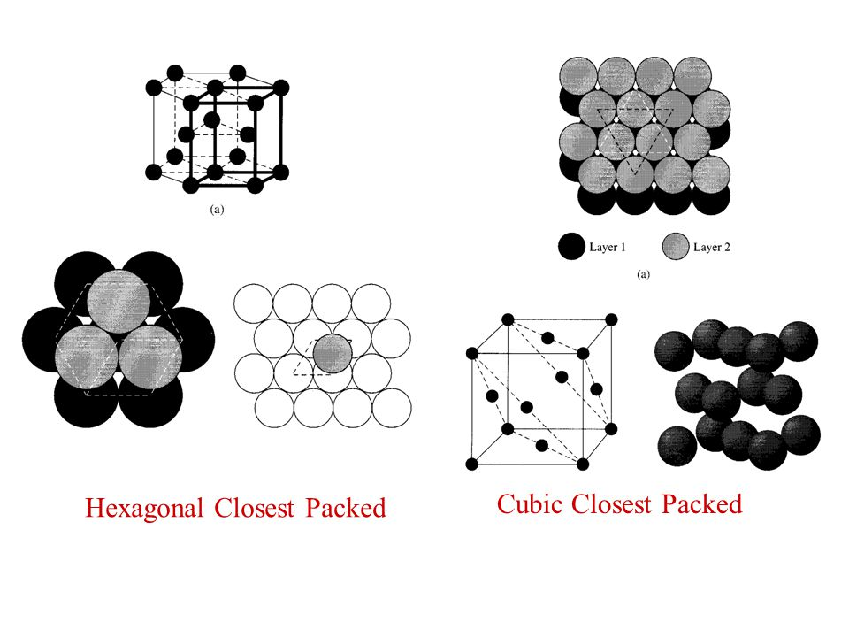Hexagonal Closest Packed Cubic Closest Packed