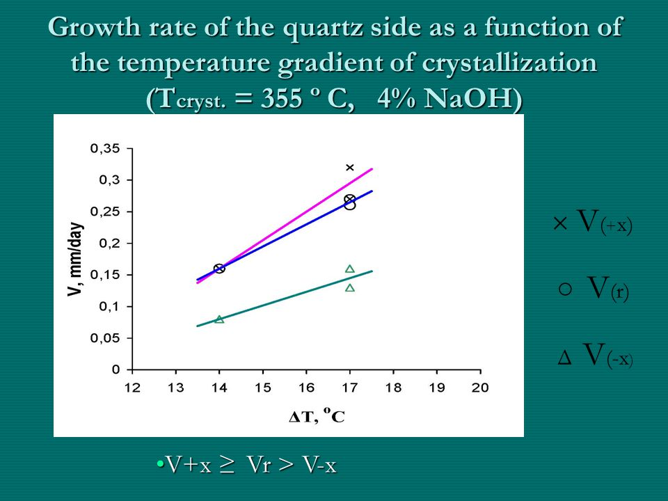 Growth rate of the quartz side as a function of the temperature gradient of crystallization (Т cryst.