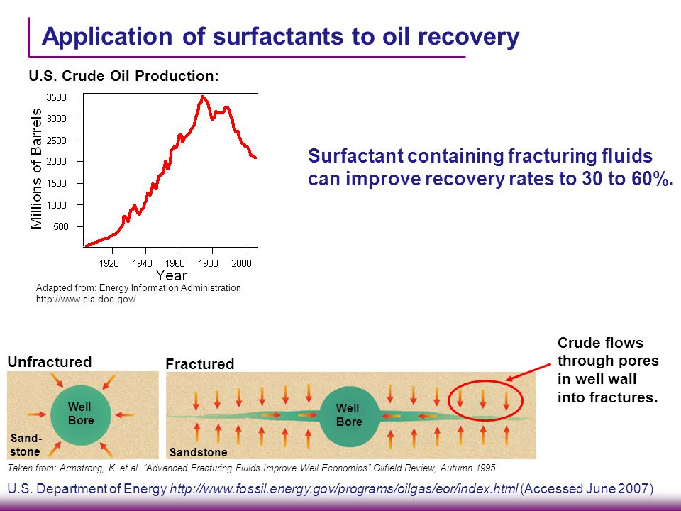 Application of surfactants to oil recovery Surfactant containing fracturing fluids can improve recovery rates to 30 to 60%.