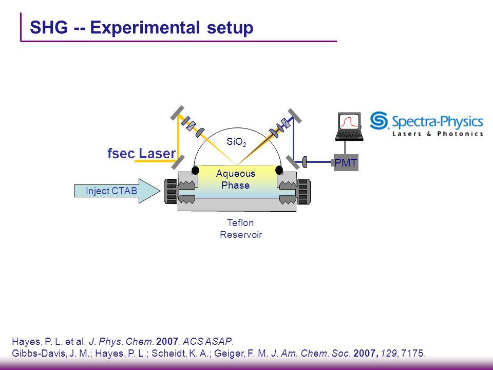 SHG -- Experimental setup Hayes, P. L. et al. J. Phys. Chem. 2007, ACS ASAP. Gibbs-Davis, J. M.; Hayes, P. L.; Scheidt, K. A.; Geiger, F. M. J. Am. Ch