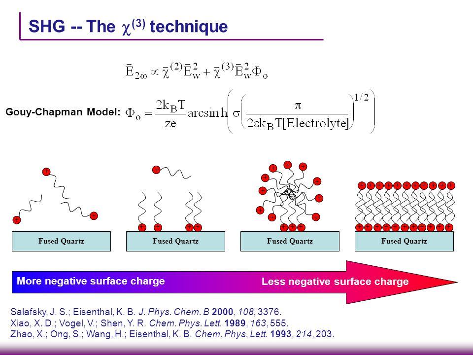SHG -- The  (3) technique Fused Quartz + + + + +++ + ++ ++ + ++ + + ++ + ++++++++++ ++ + + + + + + + + + + + More negative surface charge Less negati