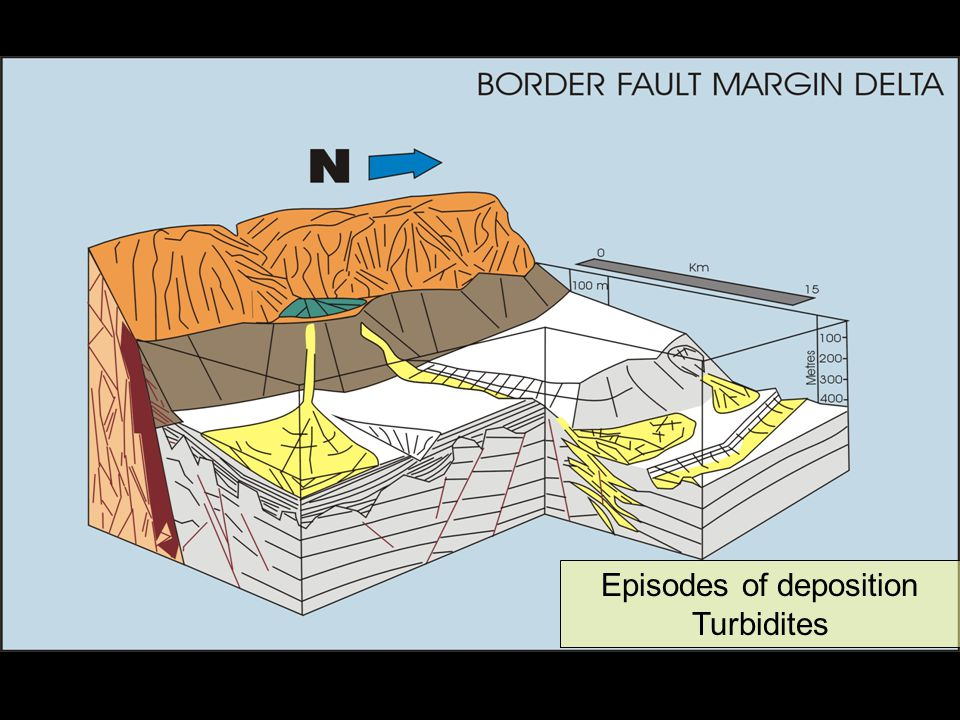 Episodes of deposition Turbidites