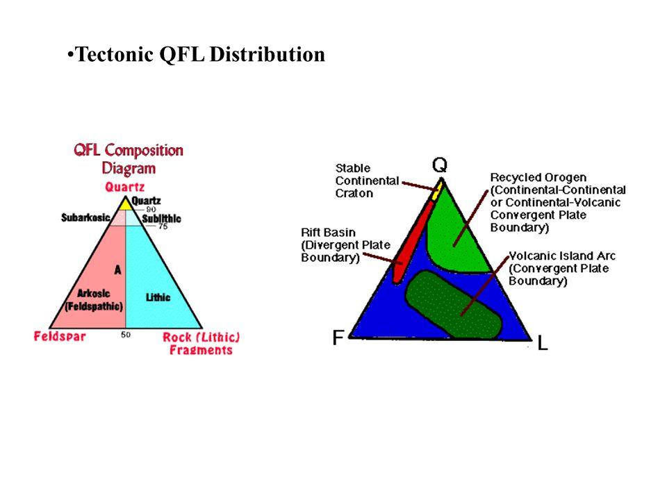 Tectonic QFL Distribution