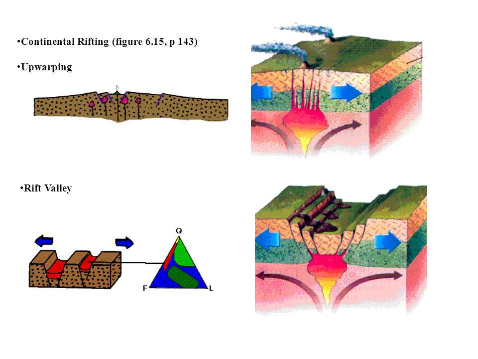 Continental Rifting (figure 6.15, p 143) Upwarping Rift Valley