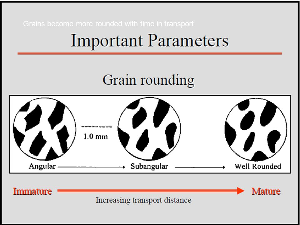 Grains become more rounded with time in transport
