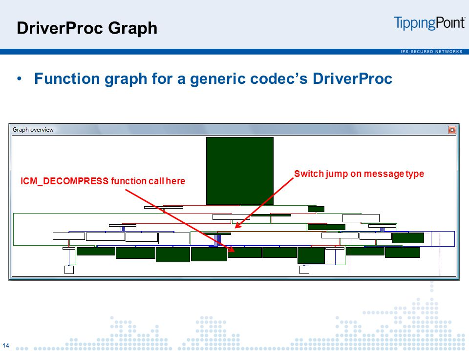 DriverProc Graph Function graph for a generic codec's DriverProc 14 Switch jump on message type ICM_DECOMPRESS function call here