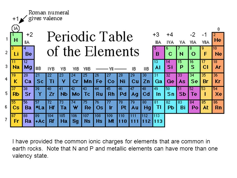 +1 +2+4+3-2 I have provided the common ionic charges for elements that are common in earth rocks. Note that N and P and metallic elements can have mor