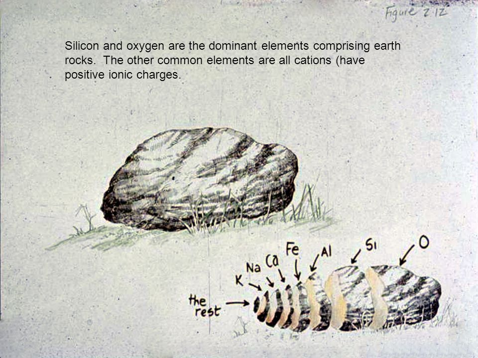 Silicon and oxygen are the dominant elements comprising earth rocks. The other common elements are all cations (have positive ionic charges.