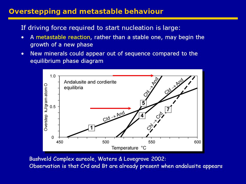 Overstepping and metastable behaviour If driving force required to start nucleation is large: A metastable reaction, rather than a stable one, may begin the growth of a new phase New minerals could appear out of sequence compared to the equilibrium phase diagram Bushveld Complex aureole, Waters & Lovegrove 2002: Observation is that Crd and Bt are already present when andalusite appears