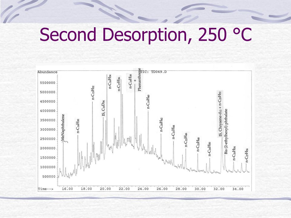 Second Desorption, 250 °C
