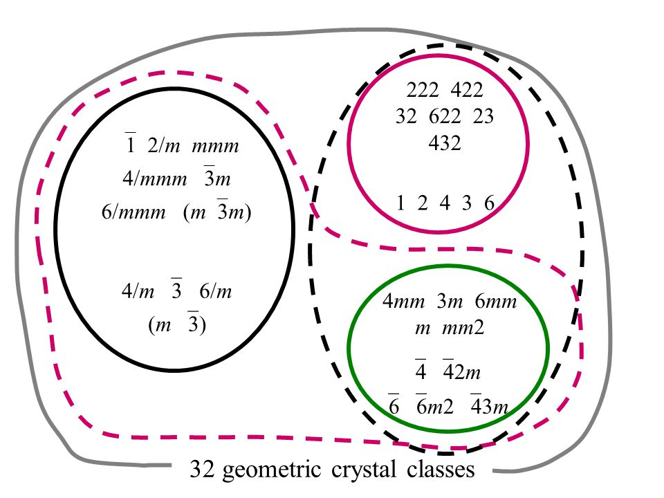  1 2/m mmm 4/mmm  3m 6/mmm (m  3m) 4/m  3 6/m (m  3) 222 422 32 622 23 432 1 2 4 3 6 4mm 3m 6mm m mm2  4  42m  6  6m2  43m 32 geometric crystal classes