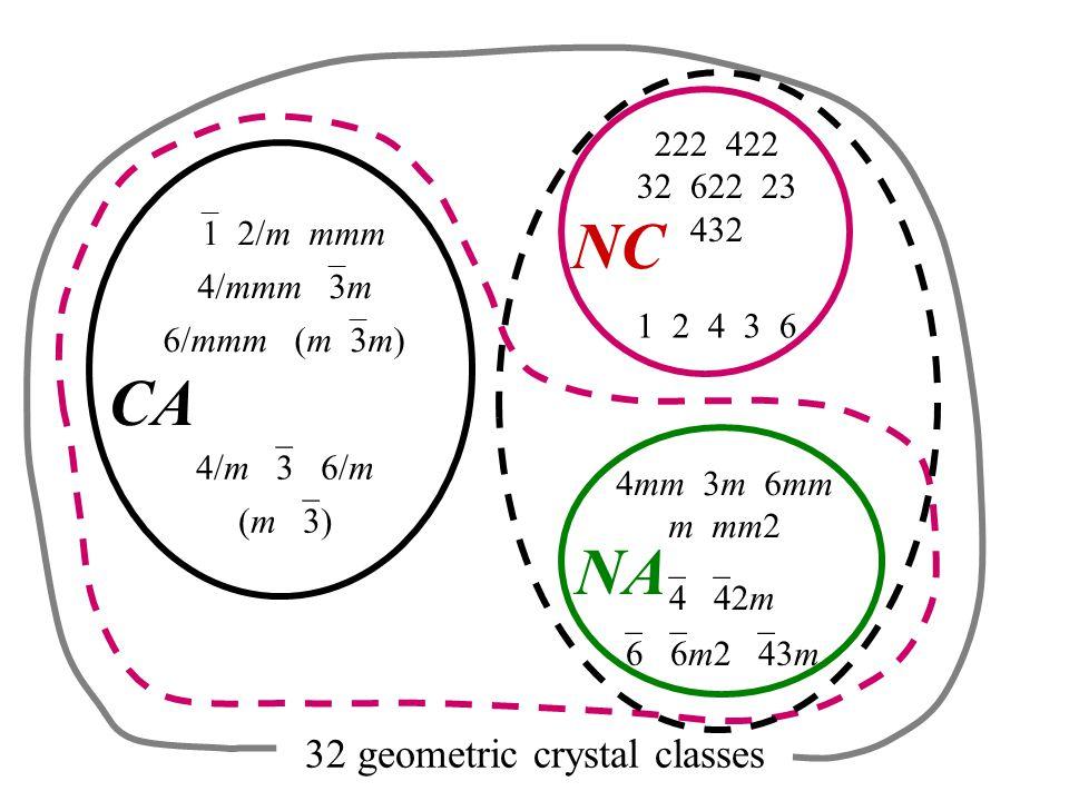  1 2/m mmm 4/mmm  3m 6/mmm (m  3m) 4/m  3 6/m (m  3) 222 422 32 622 23 432 1 2 4 3 6 4mm 3m 6mm m mm2  4  42m  6  6m2  43m 32 geometric crystal classes CA NC NA