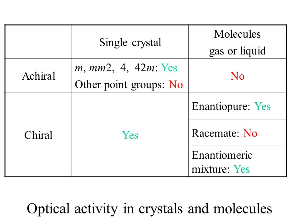 Optical activity in crystals and molecules Single crystal Molecules gas or liquid Achiral m, mm2,  4,  42m: Yes Other point groups: No No ChiralYes
