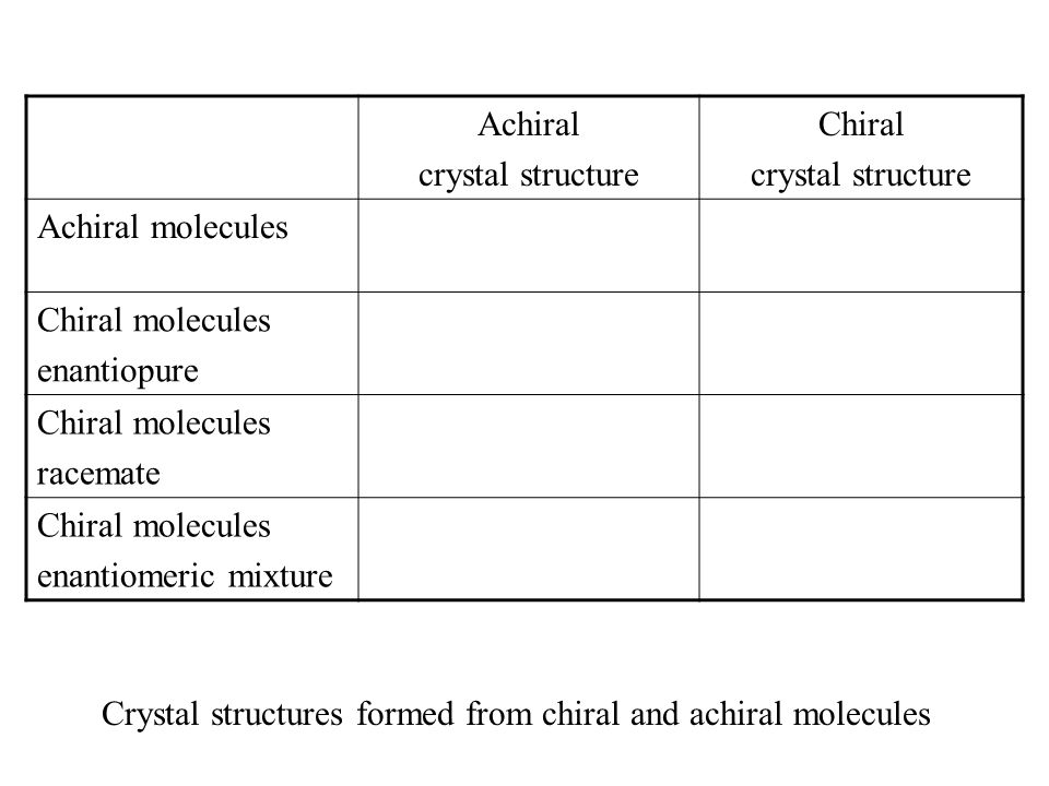 Crystal structures formed from chiral and achiral molecules Achiral crystal structure Chiral crystal structure Achiral molecules Chiral molecules enan