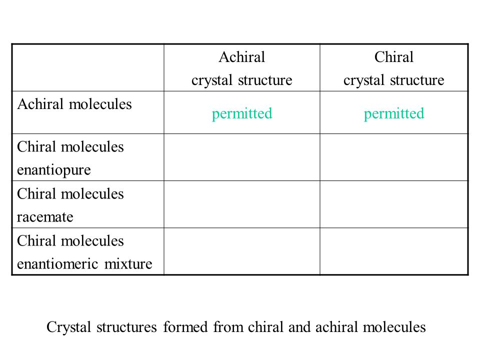 Crystal structures formed from chiral and achiral molecules Achiral crystal structure Chiral crystal structure Achiral molecules permitted Chiral mole