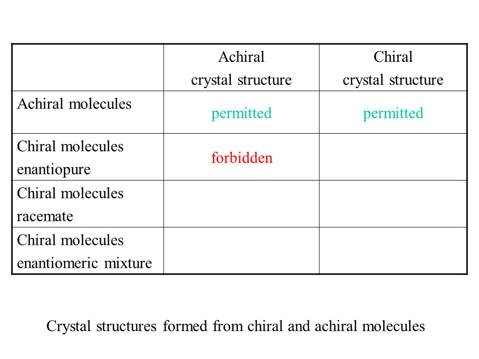 Crystal structures formed from chiral and achiral molecules Achiral crystal structure Chiral crystal structure Achiral molecules permitted Chiral molecules enantiopure forbidden Chiral molecules racemate Chiral molecules enantiomeric mixture