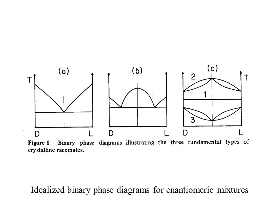 Idealized binary phase diagrams for enantiomeric mixtures