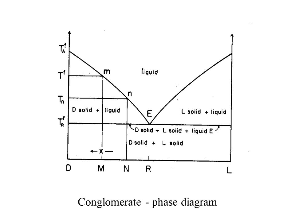 Conglomerate - phase diagram