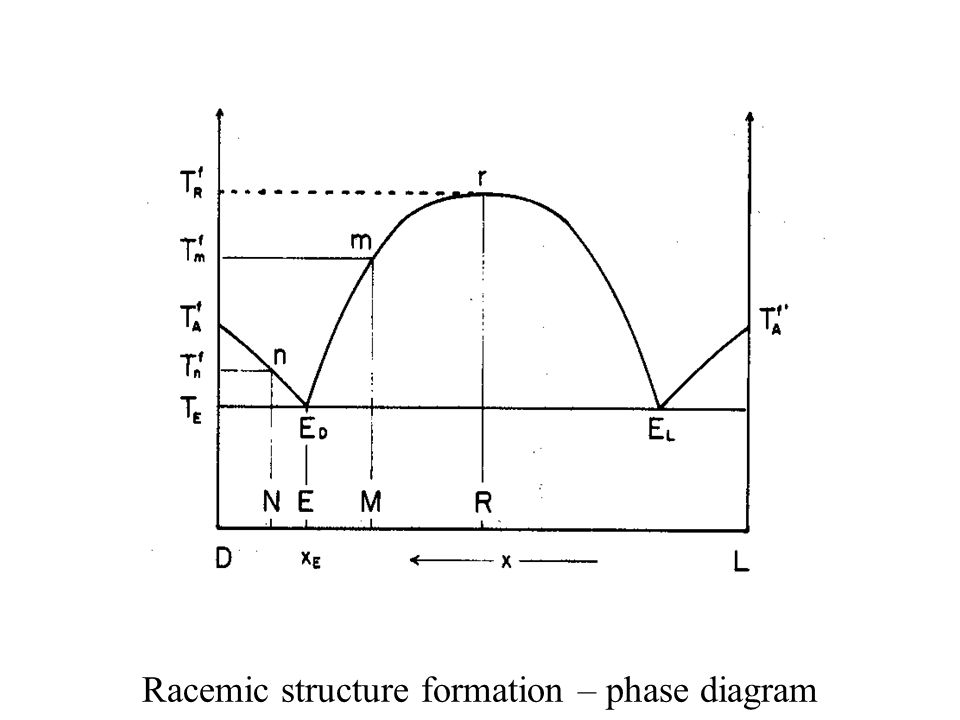 Racemic structure formation – phase diagram