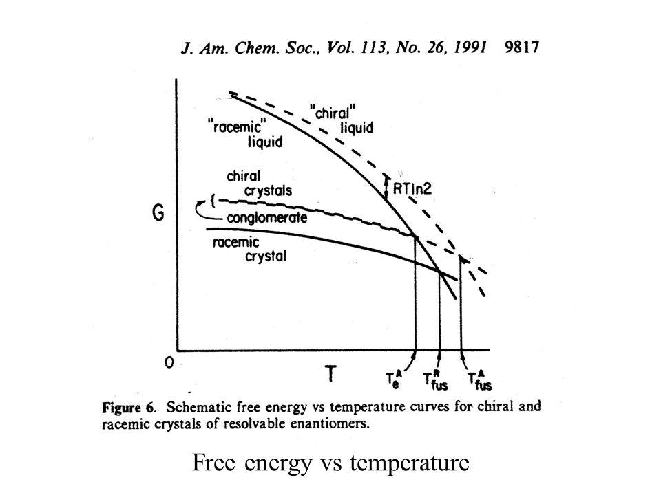 Free energy vs temperature