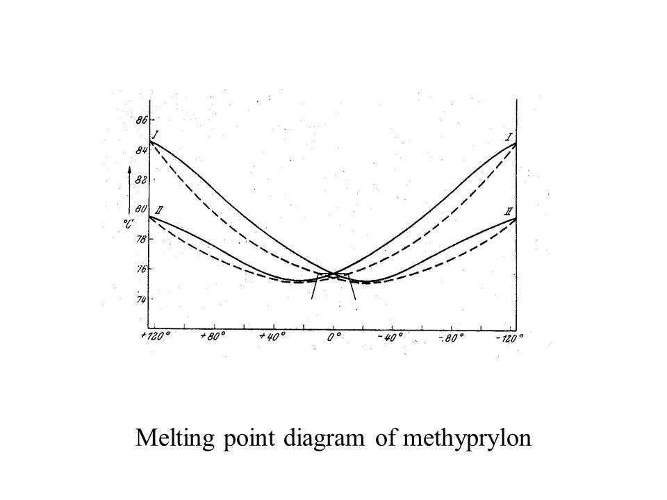 Melting point diagram of methyprylon