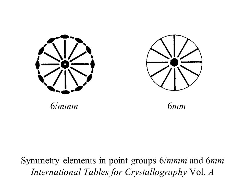 Symmetry elements in point groups 6/mmm and 6mm International Tables for Crystallography Vol. A 6/mmm6mm