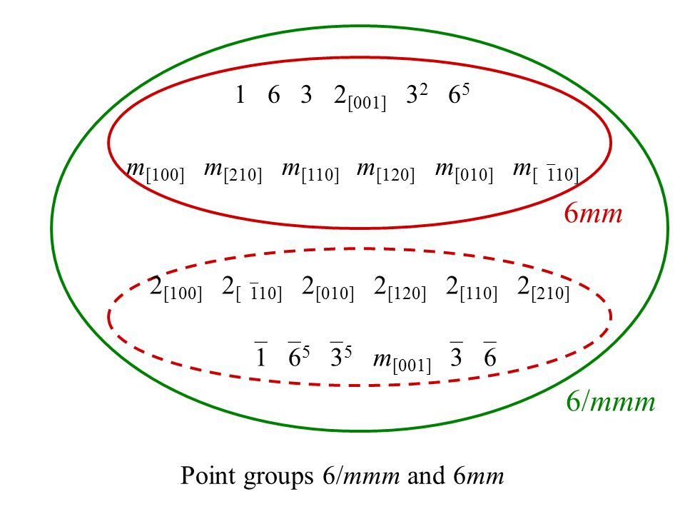 Point groups 6/mmm and 6mm 1 6 3 2 [001] 3 2 6 5 m [100] m [210] m [110] m [120] m [010] m [  110] 6mm 6/mmm 2 [100] 2 [  110] 2 [010] 2 [120] 2 [110] 2 [210]  1  6 5  3 5 m [001]  3  6