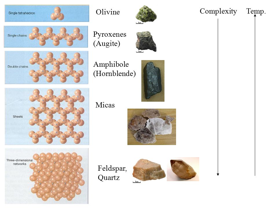 Olivine Feldspar, Quartz Micas Amphibole (Hornblende) Pyroxenes (Augite) ComplexityTemp.