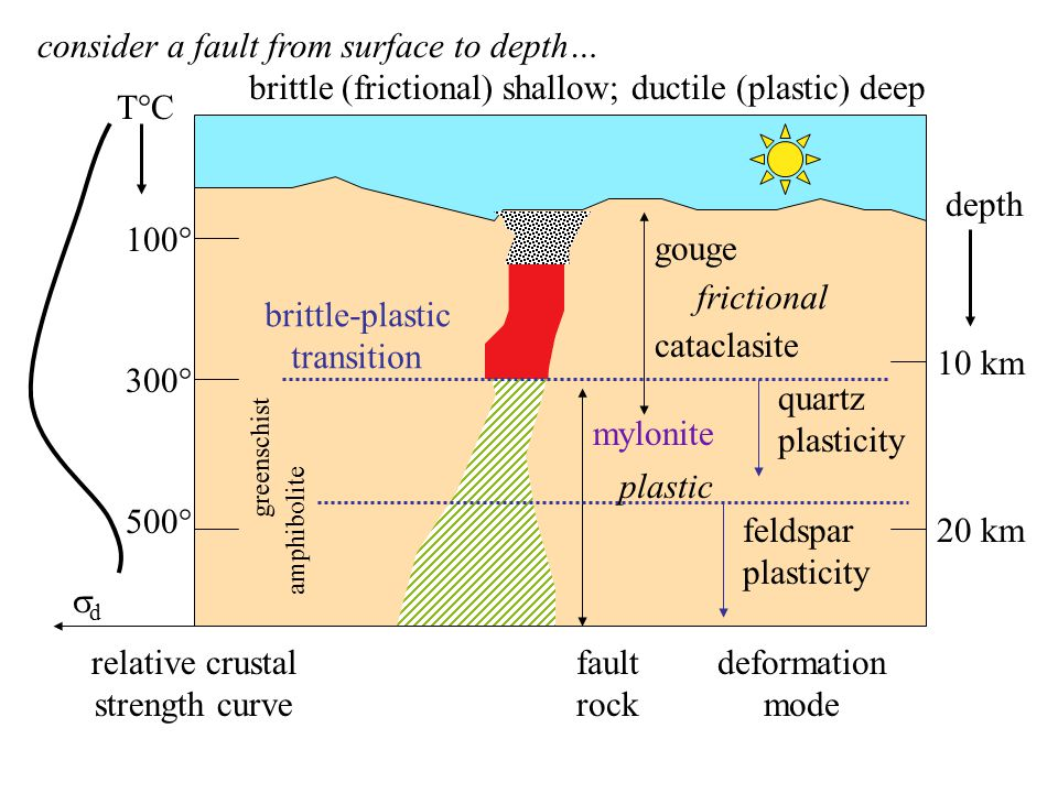 100° 300° 500° 10 km 20 km depth gouge cataclasite mylonite greenschist amphibolite consider a fault from surface to depth… brittle (frictional) shallow; ductile (plastic) deep brittle-plastic transition quartz plasticity feldspar plasticity deformation mode fault rock T°C relative crustal strength curve dd frictional plastic