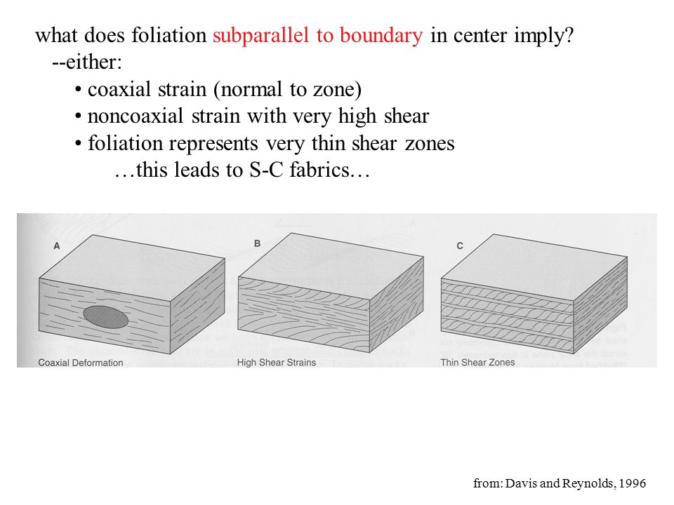 what does foliation subparallel to boundary in center imply.