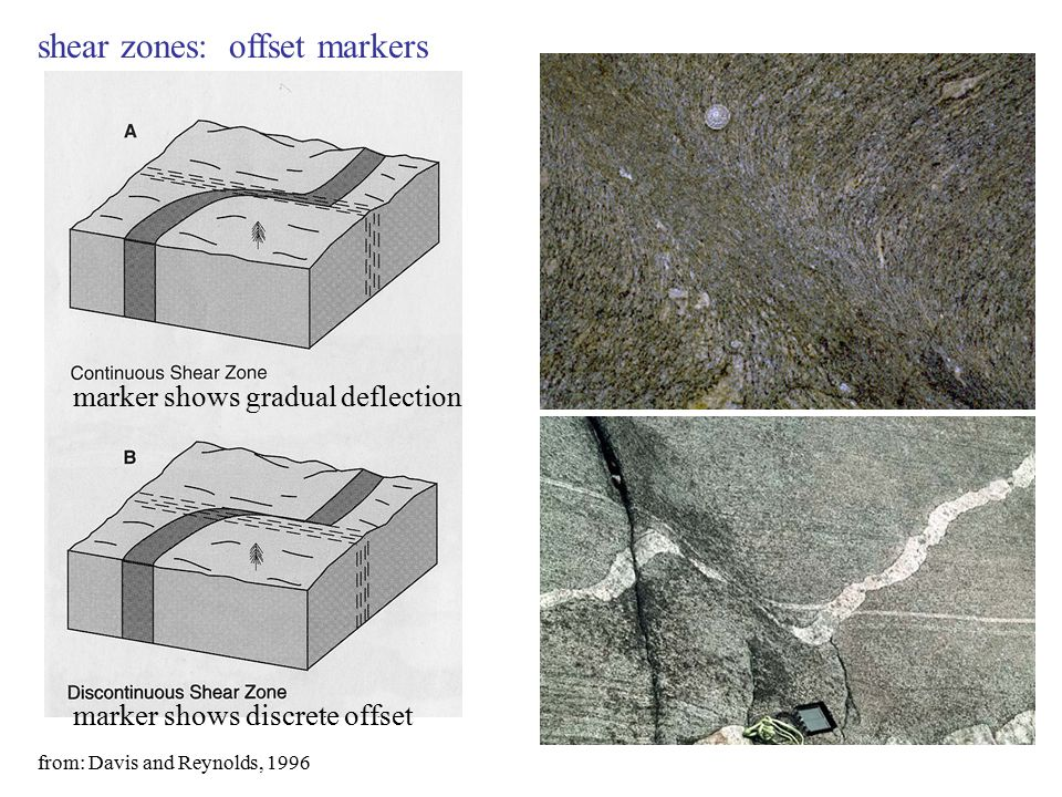 shear zones: offset markers marker shows gradual deflection marker shows discrete offset from: Davis and Reynolds, 1996