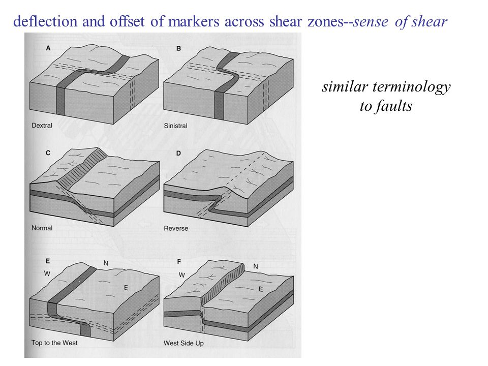 deflection and offset of markers across shear zones--sense of shear similar terminology to faults