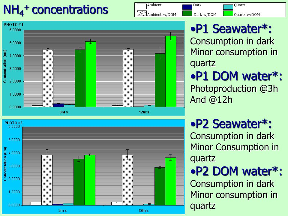 P1 Seawater*:P1 Seawater*: Consumption in dark Minor consumption in quartz P1 DOM water*:P1 DOM water*: Photoproduction @3h And @12h P2 Seawater*:P2 S