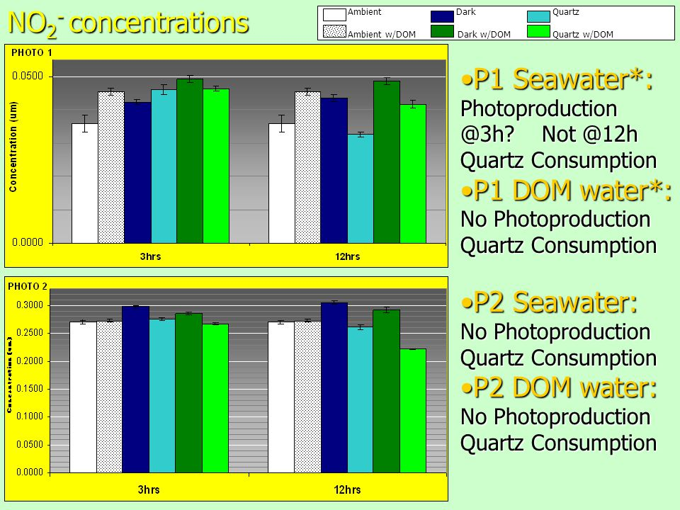 P1 Seawater*:P1 Seawater*: Photoproduction @3h? Not @12h Quartz Consumption P1 DOM water*:P1 DOM water*: No Photoproduction Quartz Consumption P2 Seaw