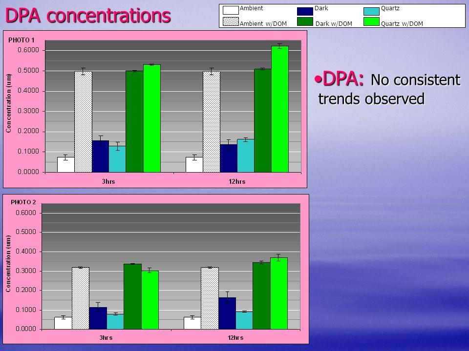 DPA: No consistentDPA: No consistent trends observed trends observed Ambient Dark Quartz Ambient w/DOM Dark w/DOM Quartz w/DOM DPA concentrations