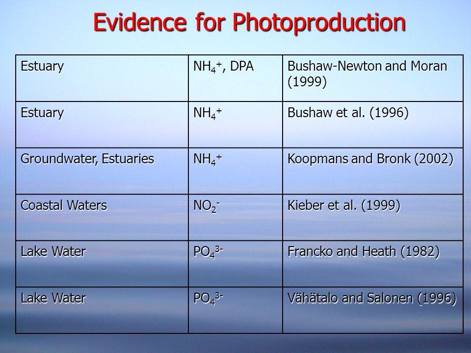 Evidence for Photoproduction Estuary NH 4 +, DPA Bushaw-Newton and Moran (1999) Estuary NH 4 + Bushaw et al. (1996) Groundwater, Estuaries NH 4 + Koop