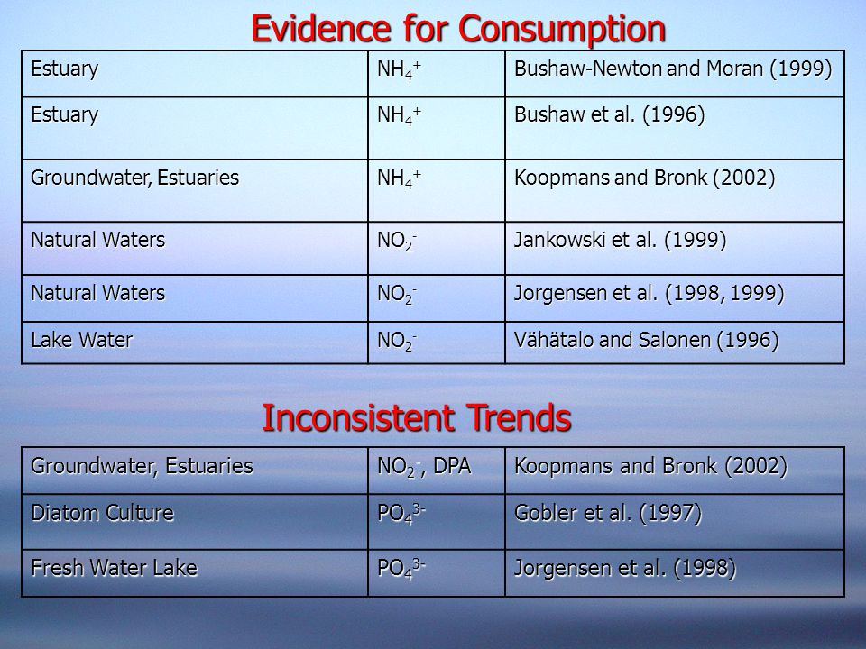 Evidence for Consumption Inconsistent Trends Estuary NH 4 + Bushaw-Newton and Moran (1999) Estuary NH 4 + Bushaw et al.