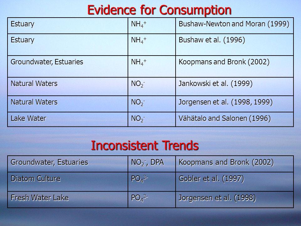 Evidence for Consumption Inconsistent Trends Estuary NH 4 + Bushaw-Newton and Moran (1999) Estuary NH 4 + Bushaw et al. (1996) Groundwater, Estuaries