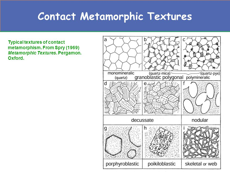 Typical textures of contact metamorphism. From Spry (1969) Metamorphic Textures.