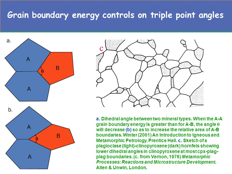 Grain boundary energy controls on triple point angles a.