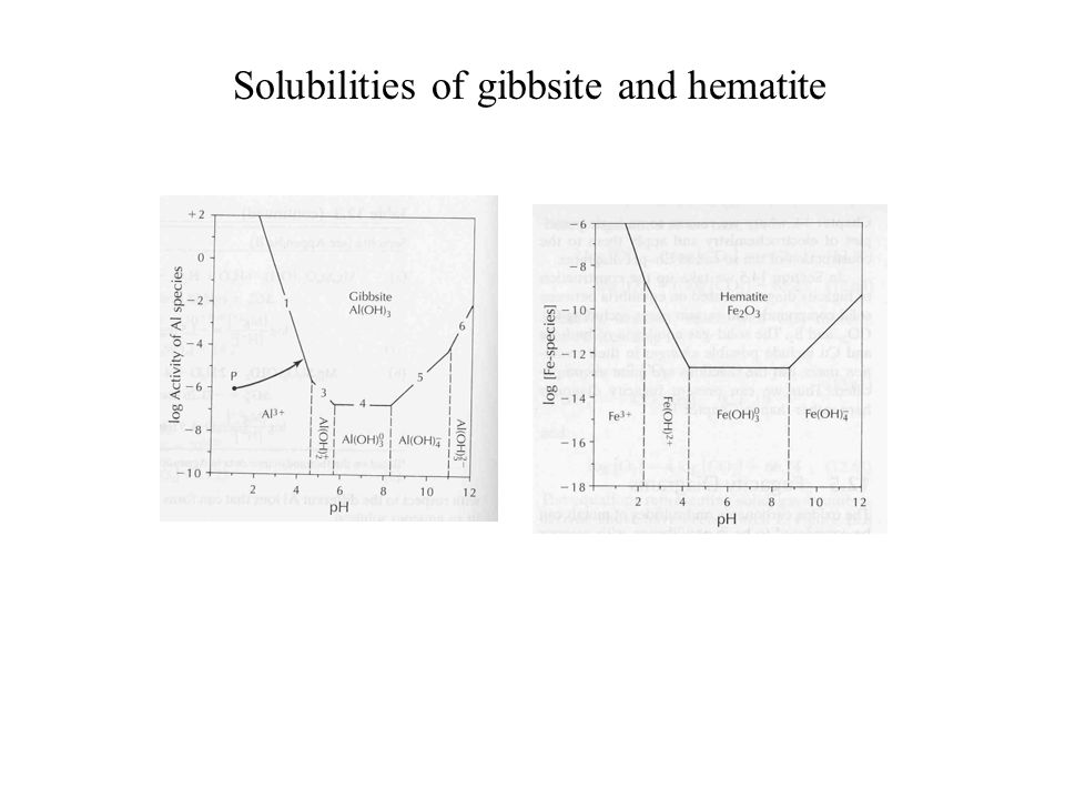 Add in Na + and Ca 2+ to look at the stability of albite and anorthite… Complementary mineral stability diagrams Ab=albite An=anorthite C=calcite G=gi