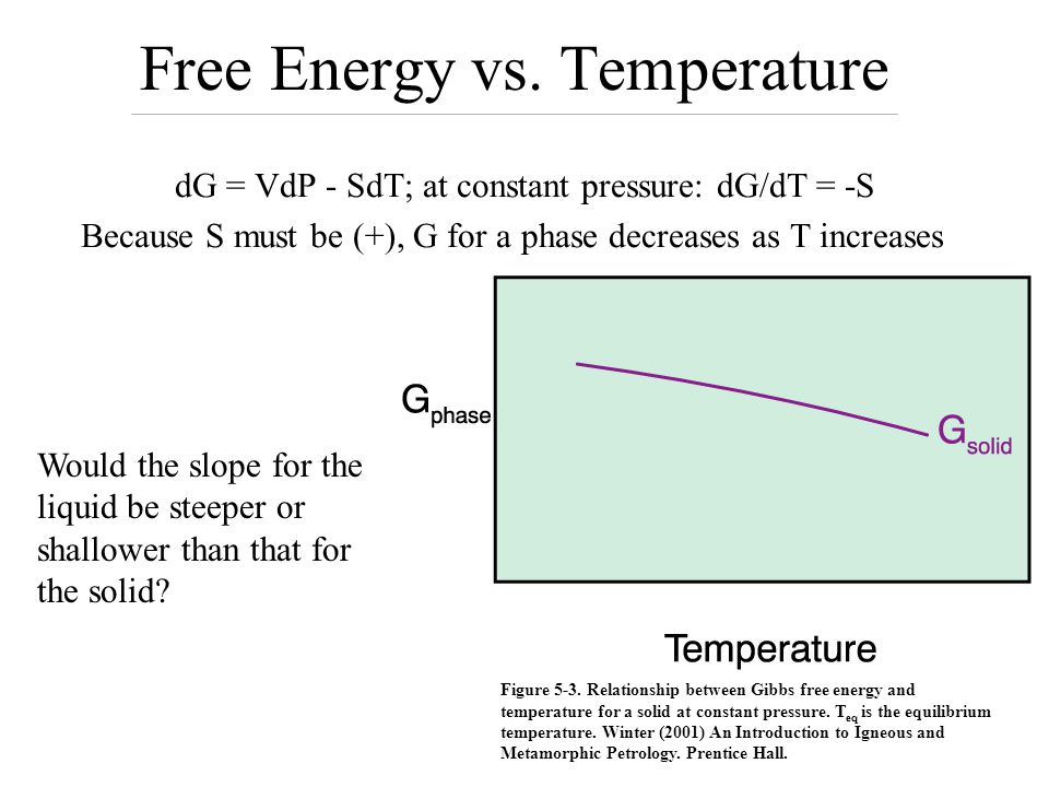 Does the liquid or solid have the lowest G at point A? What about at point B? The phase assemblage with the lowest G under a specific set of condition
