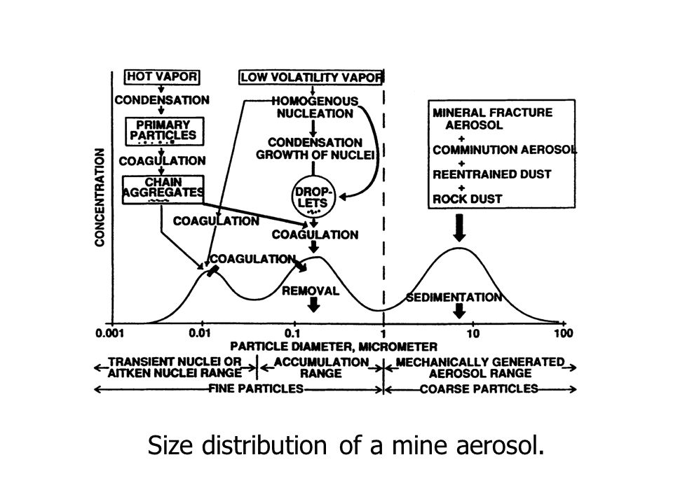 Size distribution of a mine aerosol.