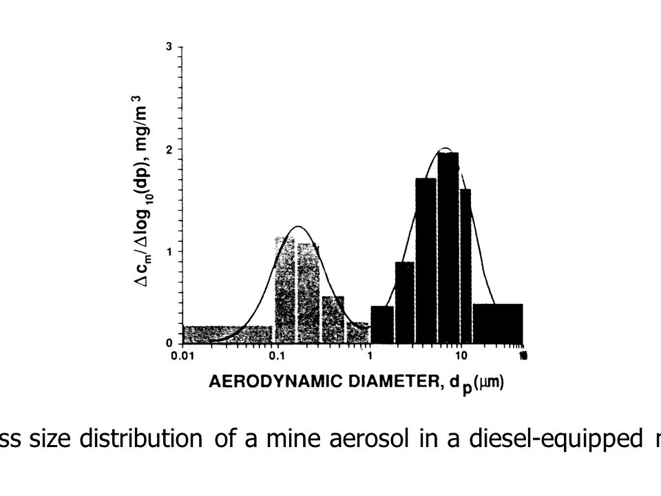 Mass size distribution of a mine aerosol in a diesel-equipped mine.