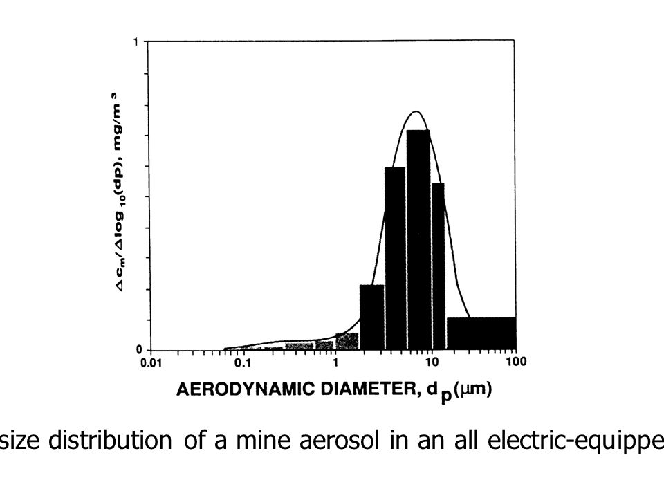 Mass size distribution of a mine aerosol in an all electric-equipped mine.